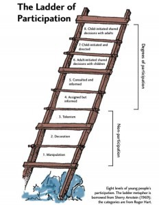 The ladder of Participation
